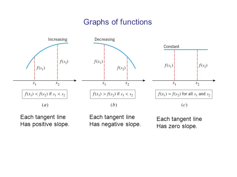 Graphs of functions Each tangent line Has positive slope.