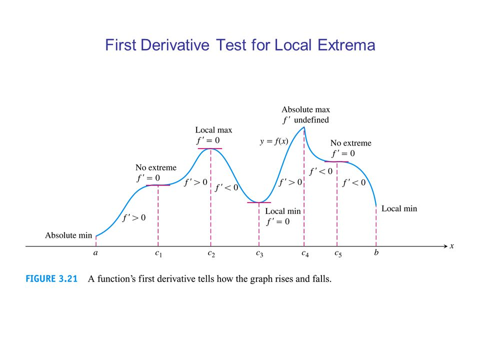 First Derivative Test for Local Extrema