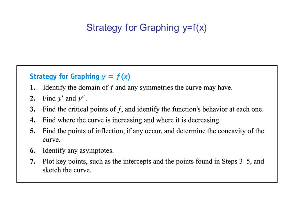 Strategy for Graphing y=f(x)