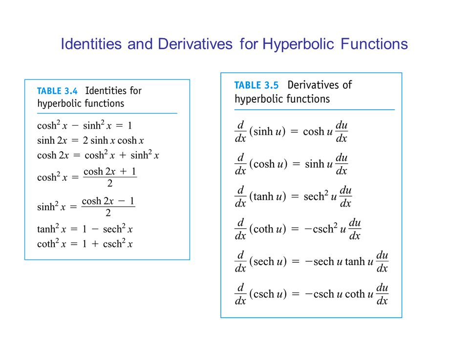 Identities and Derivatives for Hyperbolic Functions