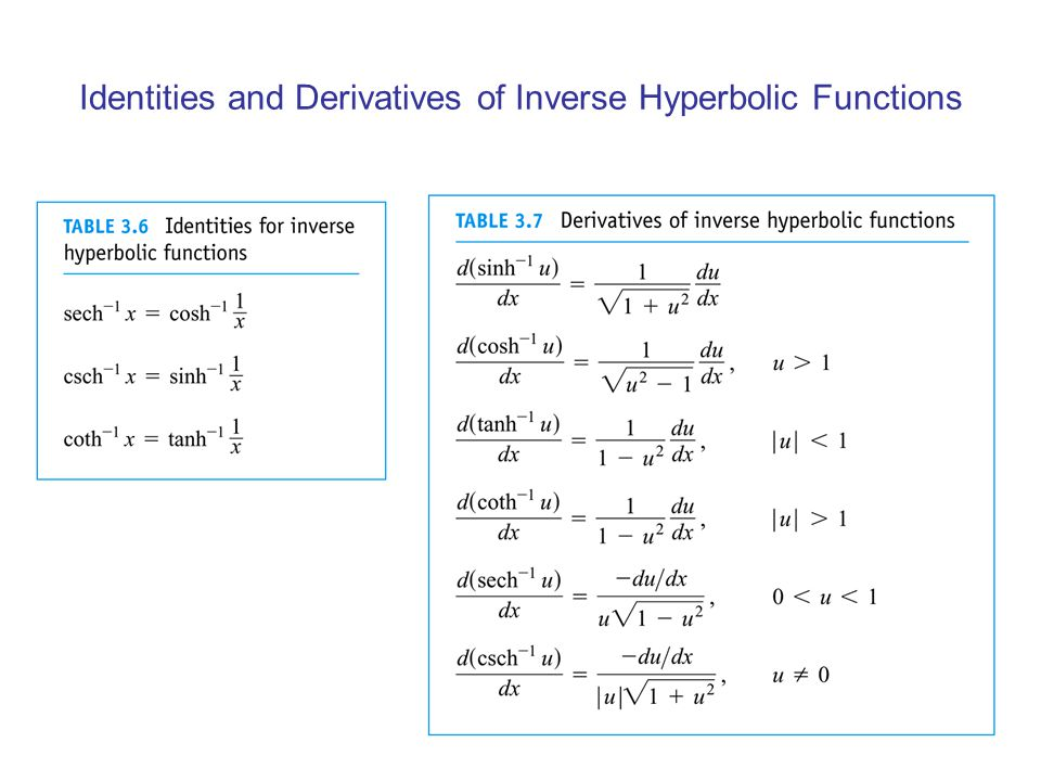 Identities and Derivatives of Inverse Hyperbolic Functions