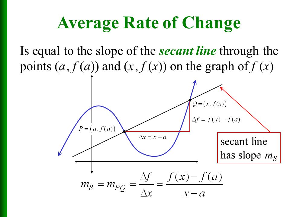 Average Rate of Change Is equal to the slope of the secant line through the points (a , f (a)) and (x , f (x)) on the graph of f (x)