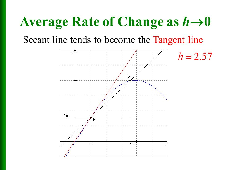 average rate of change how to compare