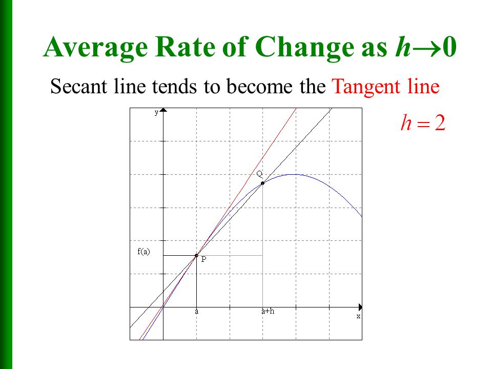 Average Rate of Change as h0