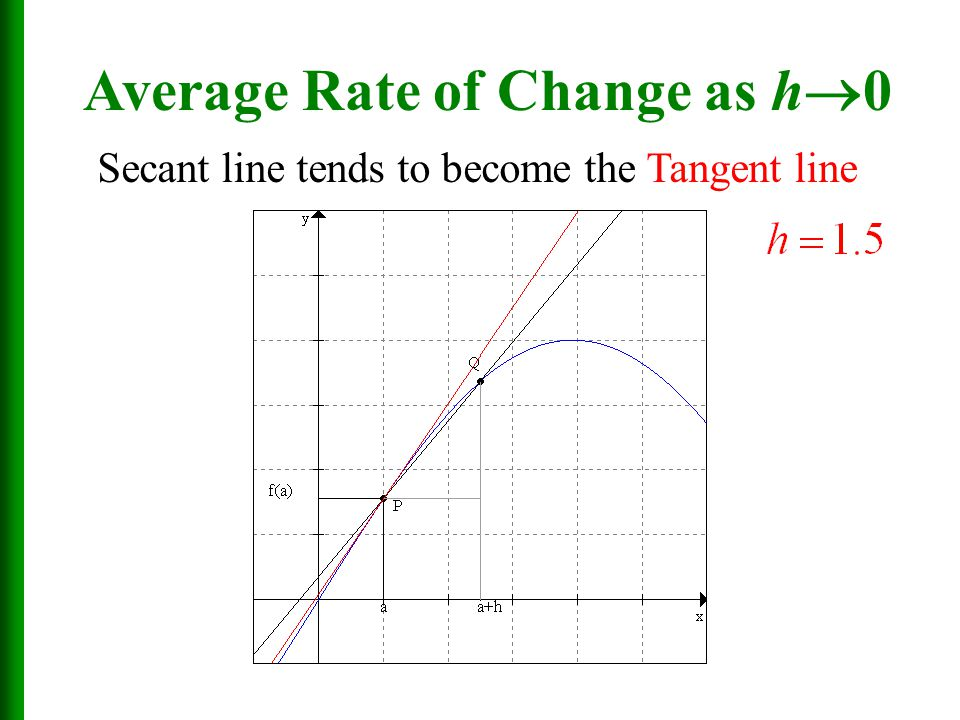 Average Rate of Change as h0