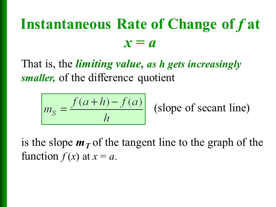 Instantaneous Rate of Change of f at x = a