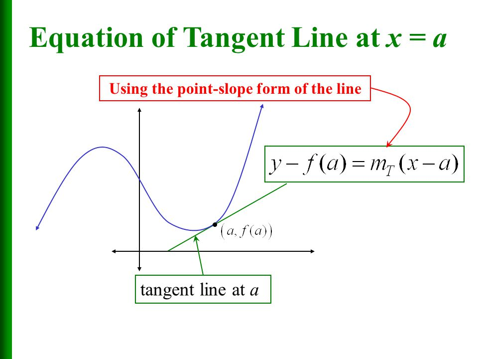 Using the point-slope form of the line