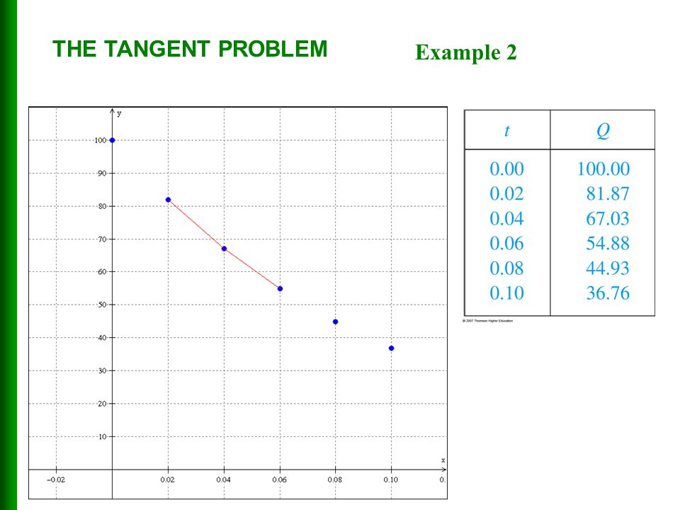 THE TANGENT PROBLEM Example 2 43