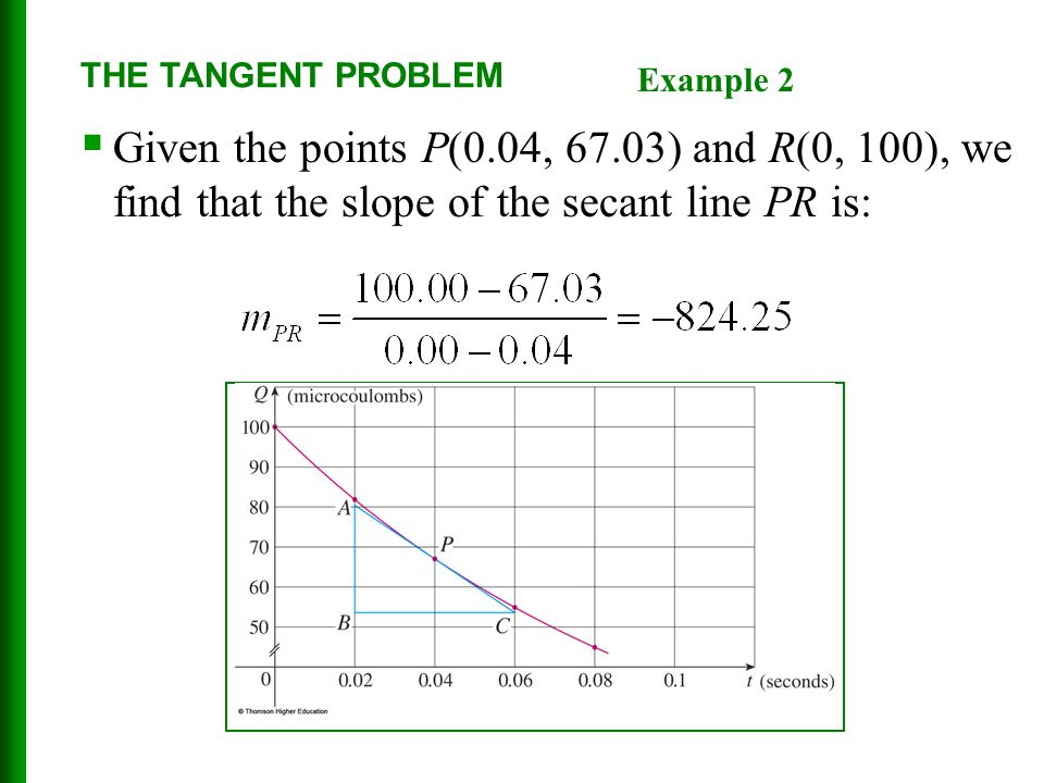 THE TANGENT PROBLEM Example 2.