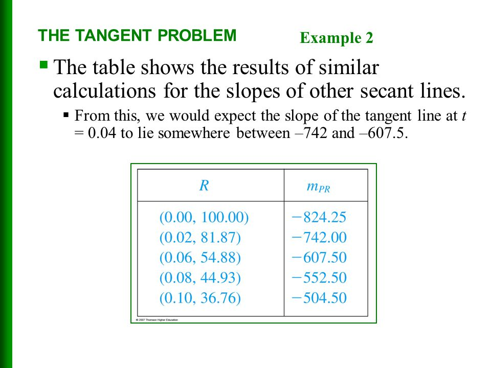 THE TANGENT PROBLEM Example 2. The table shows the results of similar calculations for the slopes of other secant lines.
