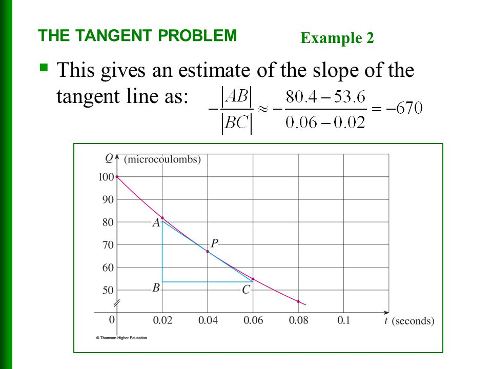 This gives an estimate of the slope of the tangent line as:
