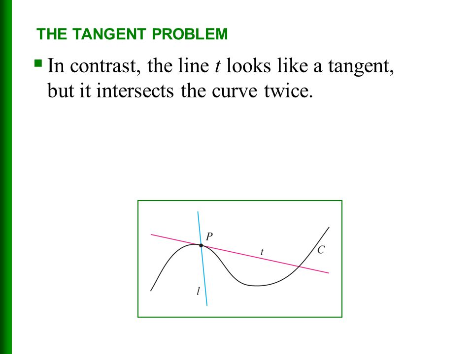 THE TANGENT PROBLEM In contrast, the line t looks like a tangent, but it intersects the curve twice.