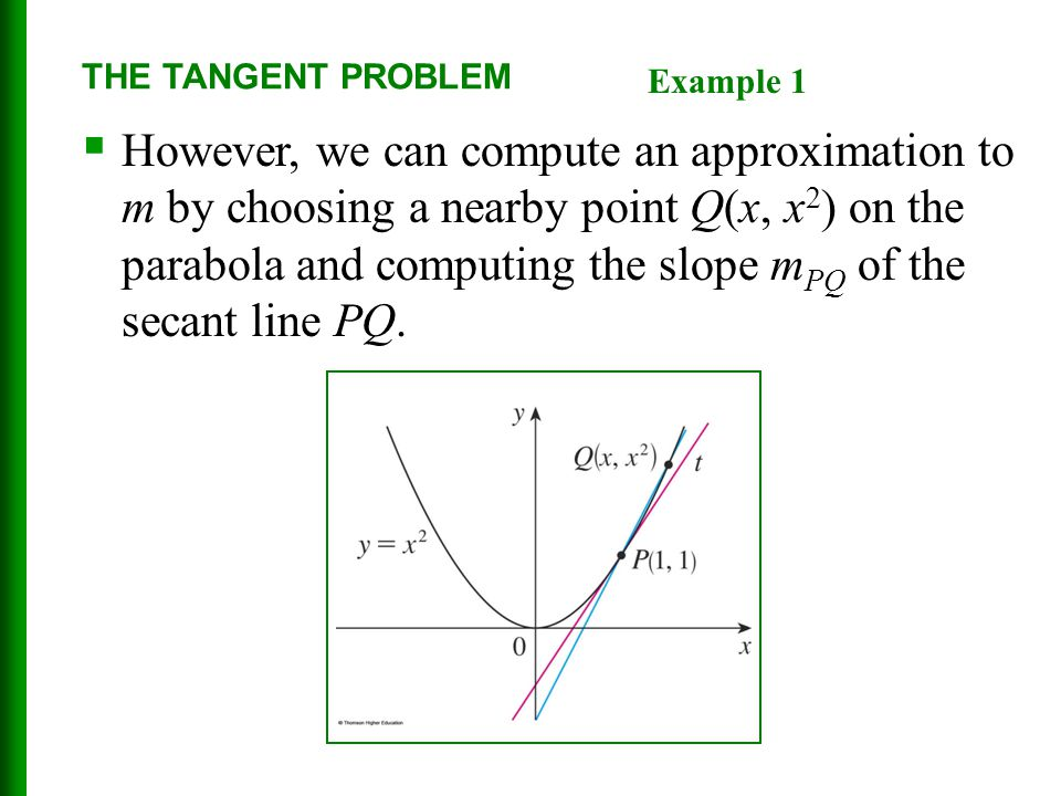 THE TANGENT PROBLEM Example 1.