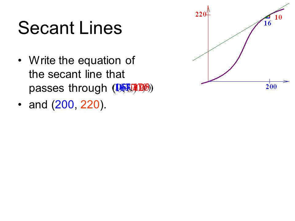 Secant Lines Write the equation of the secant line that passes through