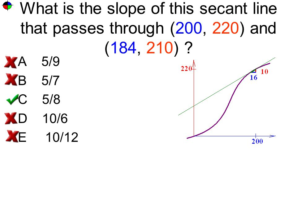 What is the slope of this secant line that passes through (200, 220) and (184, 210)