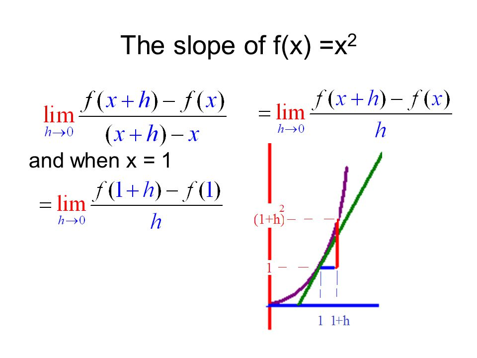 The slope of f(x) =x2 and when x = 1