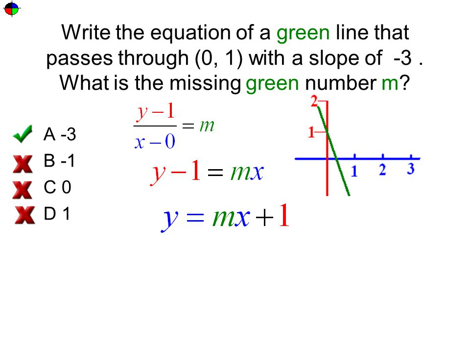Write the equation of a green line that passes through (0, 1) with a slope of -3 . What is the missing green number m