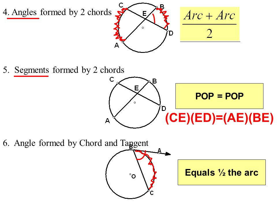 (CE)(ED)=(AE)(BE) 4. Angles formed by 2 chords
