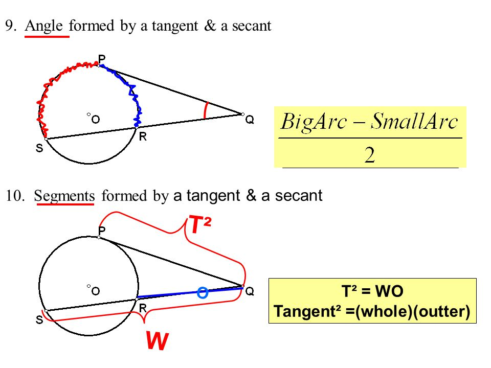 Tangent² =(whole)(outter)