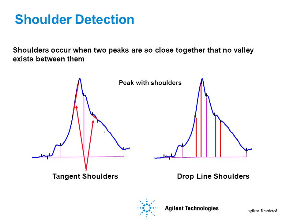 Shoulder Detection Shoulders occur when two peaks are so close together that no valley. exists between them.