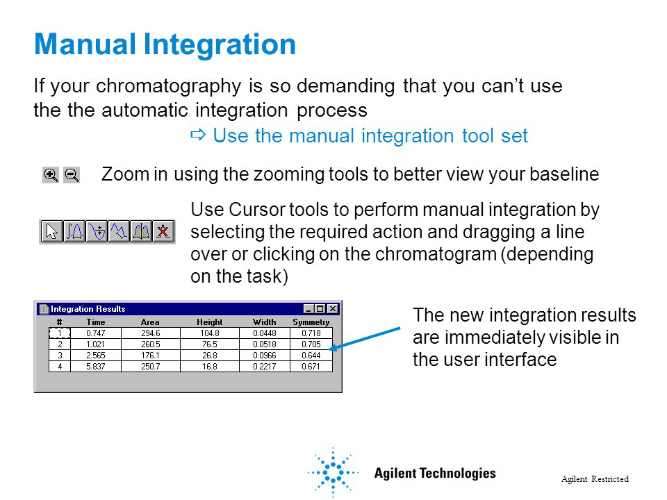 Manual Integration If your chromatography is so demanding that you can't use the the automatic integration process.