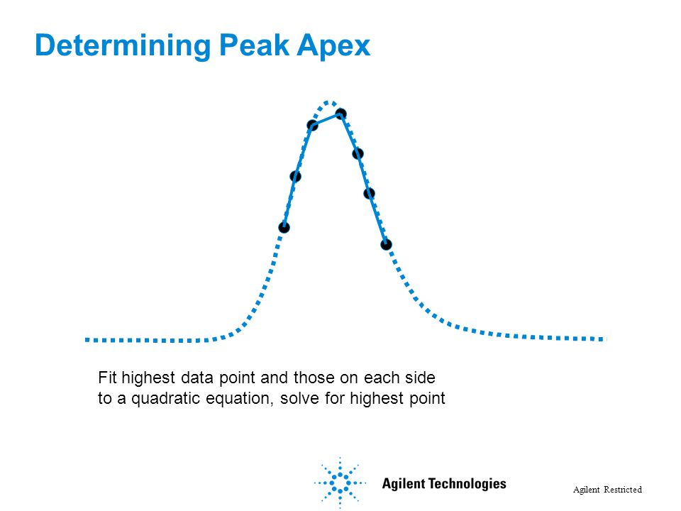 Determining Peak Apex Fit highest data point and those on each side