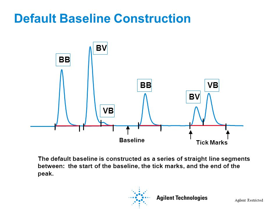Default Baseline Construction