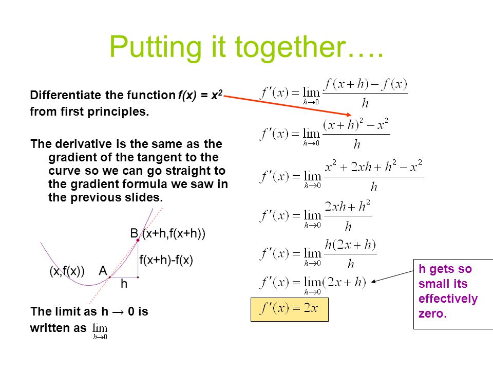 Putting it together…. Differentiate the function f(x) = x2