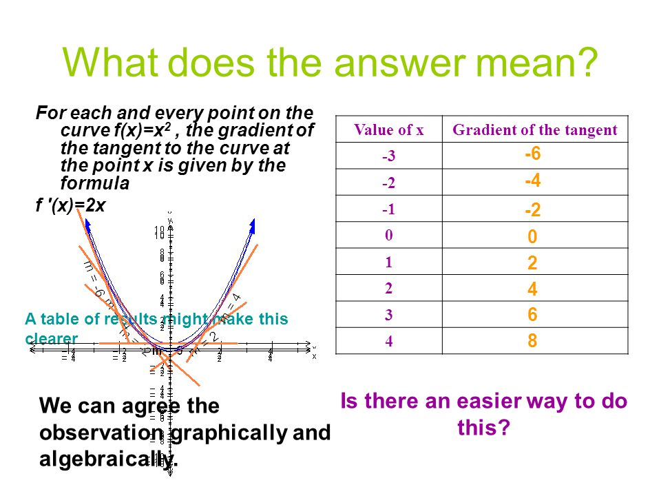 What does the answer mean