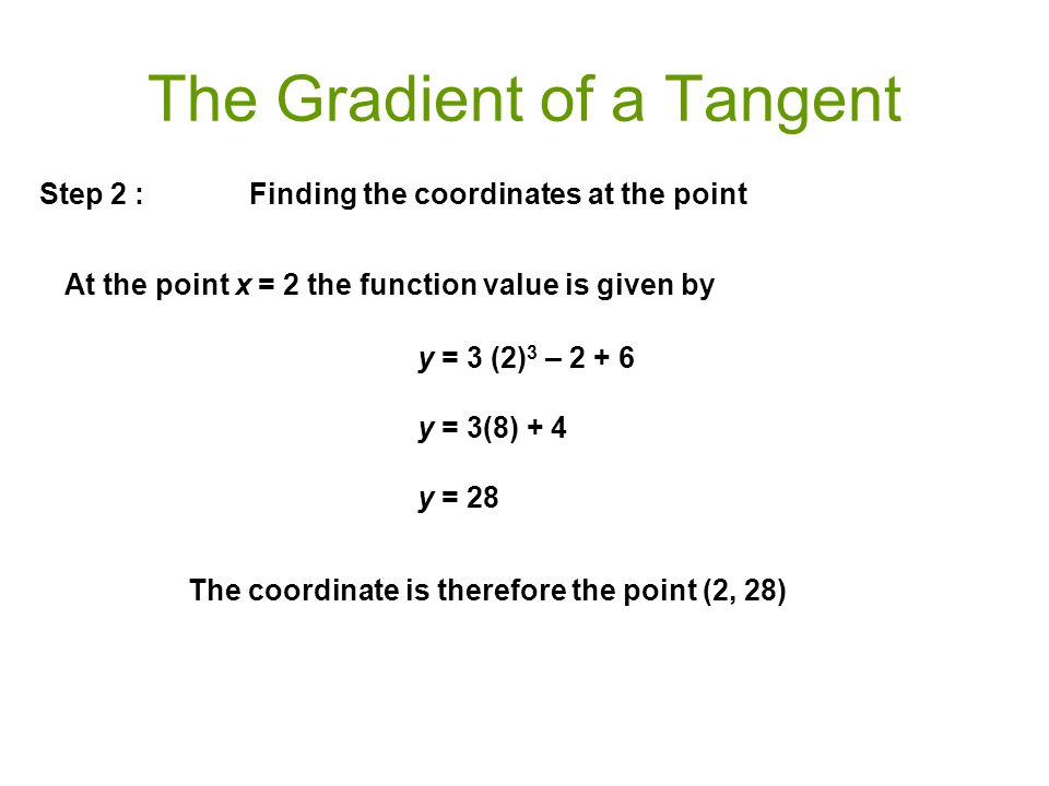 The Gradient of a Tangent