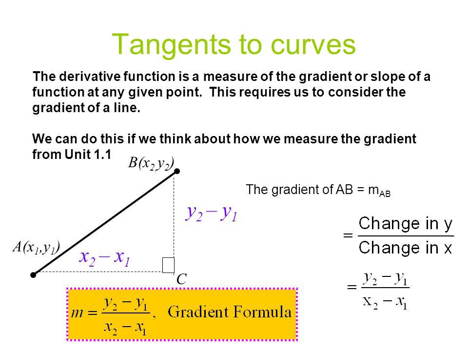 Tangents to curves y2 – y1 x2 – x1 B(x2,y2) A(x1,y1) C