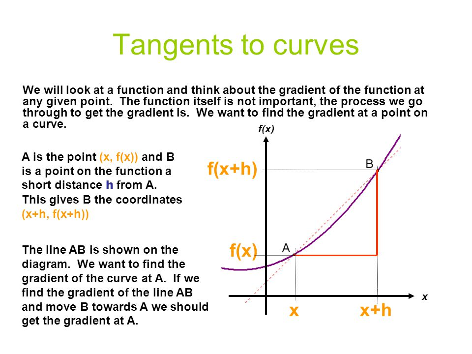 Tangents to curves x+h f(x+h) x f(x)