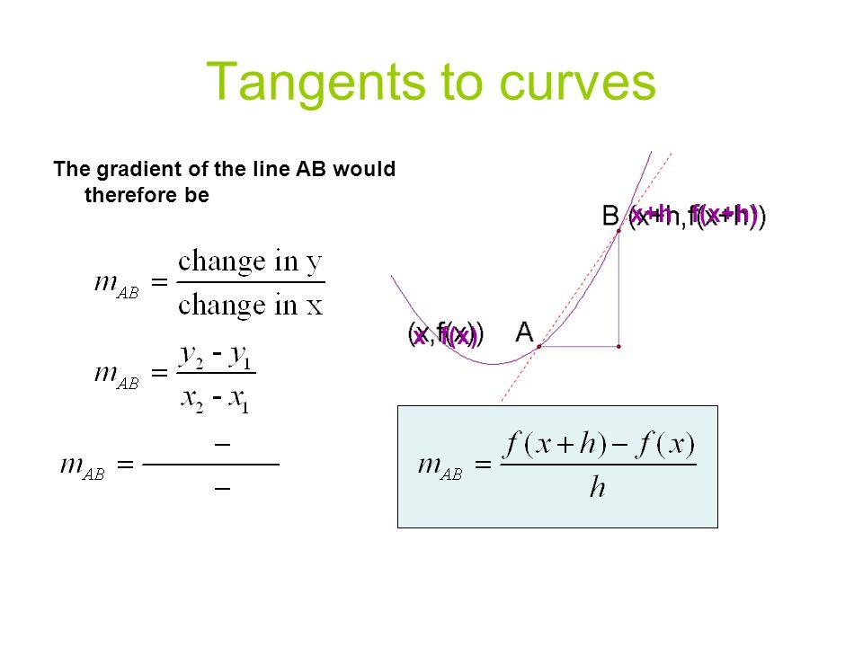 Tangents to curves x+h f(x+h) x f(x)