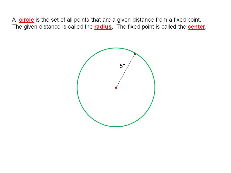 A circle is the set of all points that are a given distance from a fixed point.