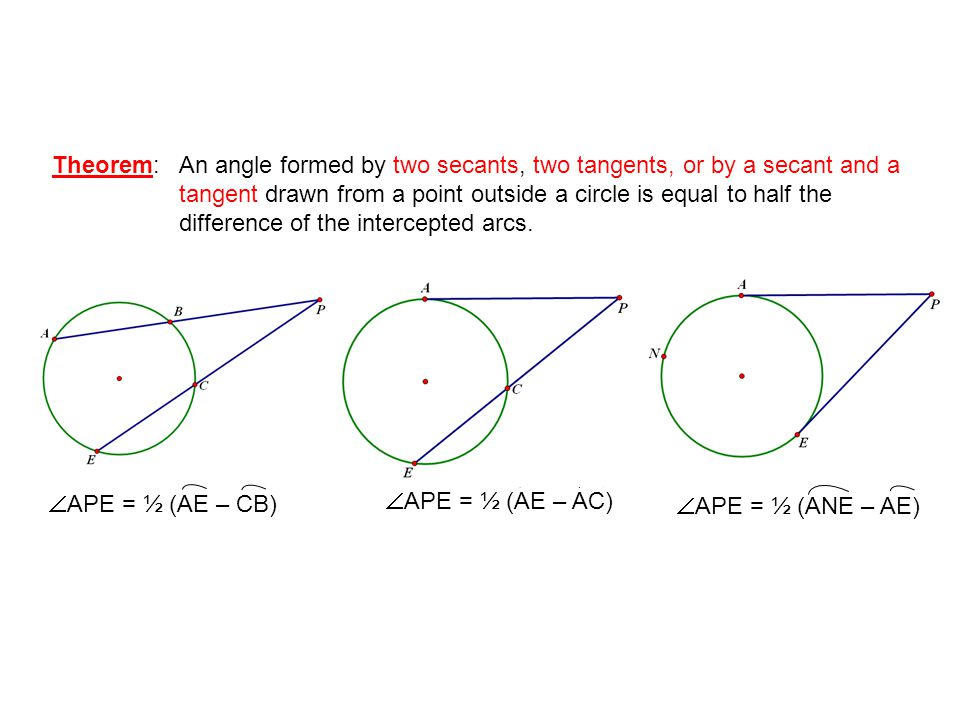Theorem: An angle formed by two secants, two tangents, or by a secant and a