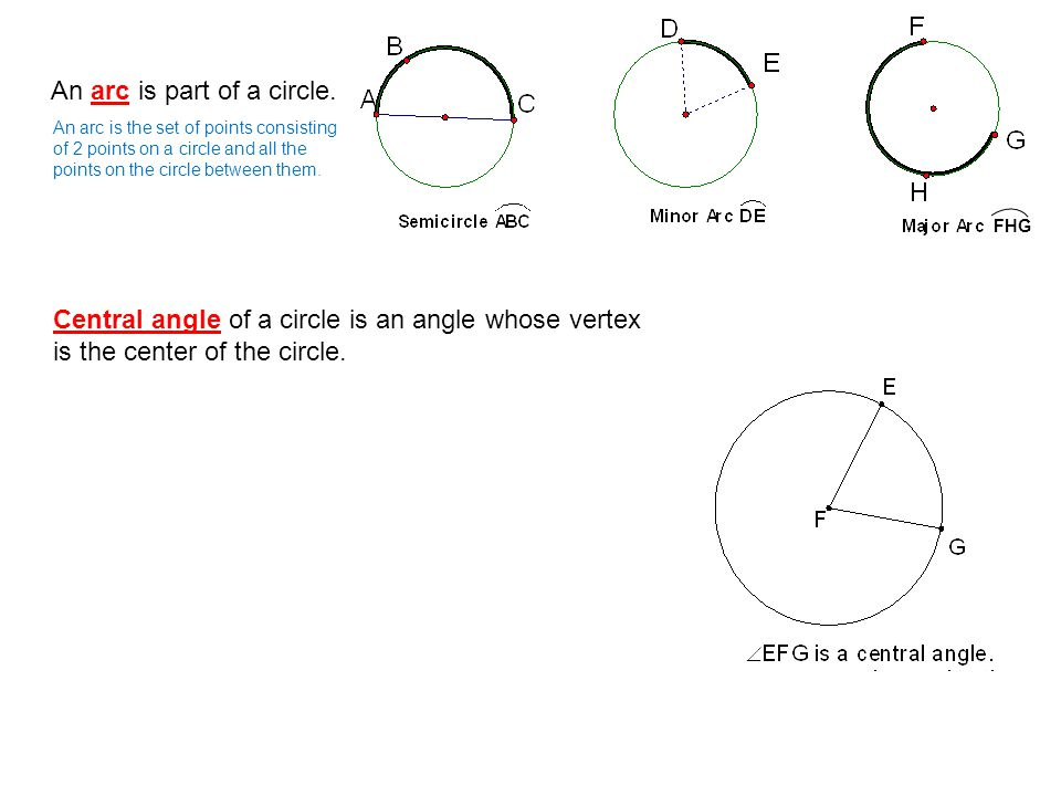 An arc is part of a circle.