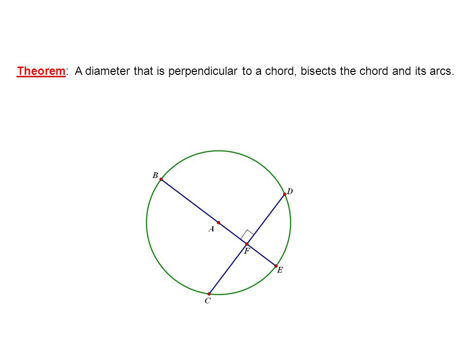 Theorem: A diameter that is perpendicular to a chord, bisects the chord and its arcs.