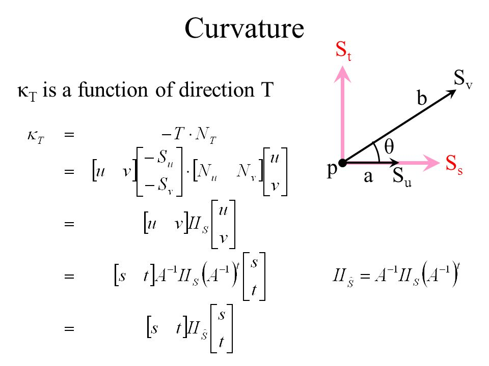 Curvature Ss St Sv κT is a function of direction T b θ p a Su