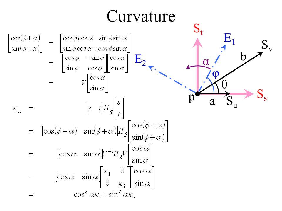 Curvature E1 E2 φ p Ss St Su Sv a b θ α