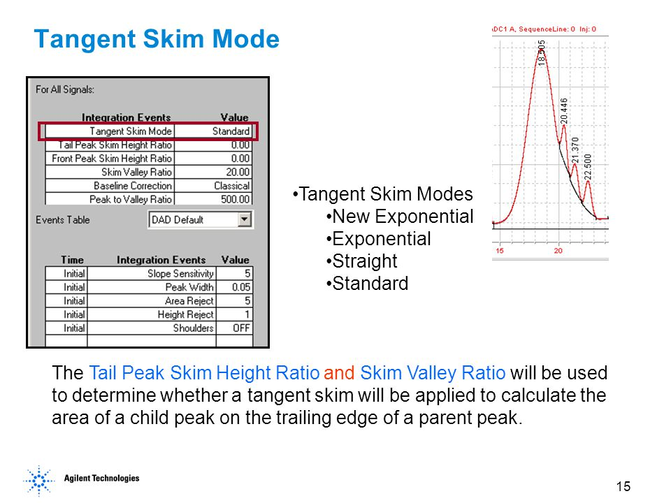 Tangent Skim Mode Tangent Skim Modes New Exponential Exponential