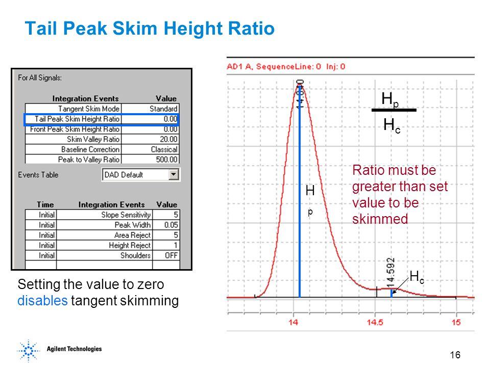 Tail Peak Skim Height Ratio