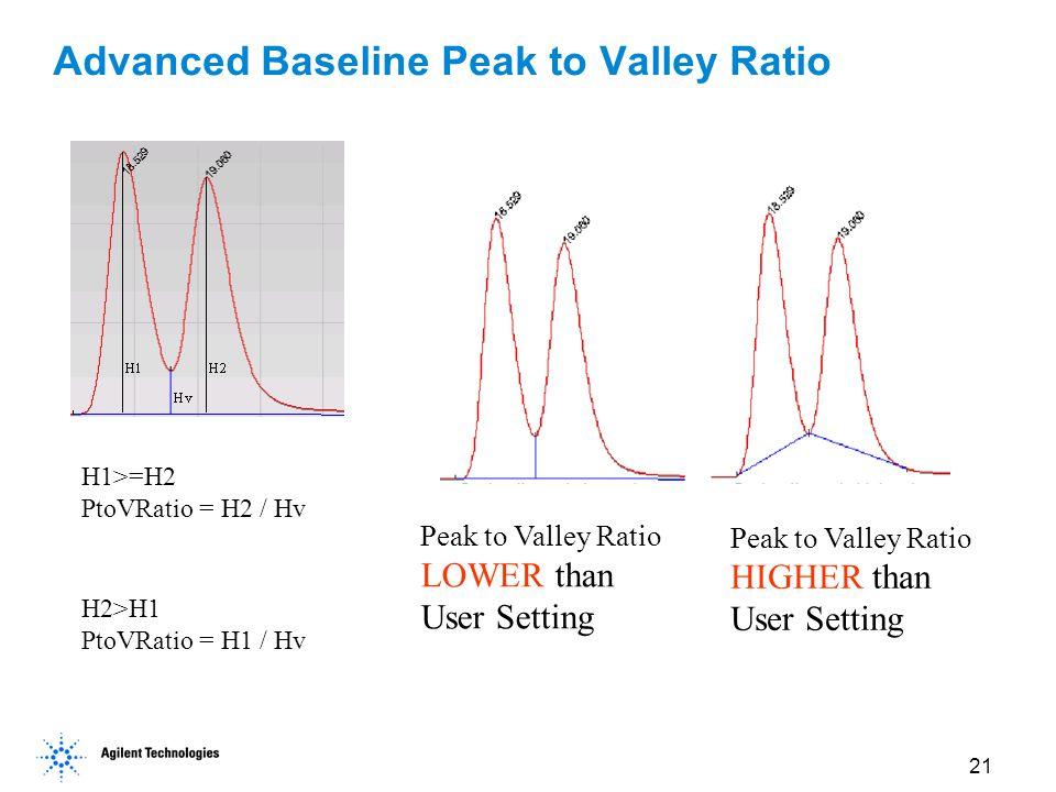 Advanced Baseline Peak to Valley Ratio