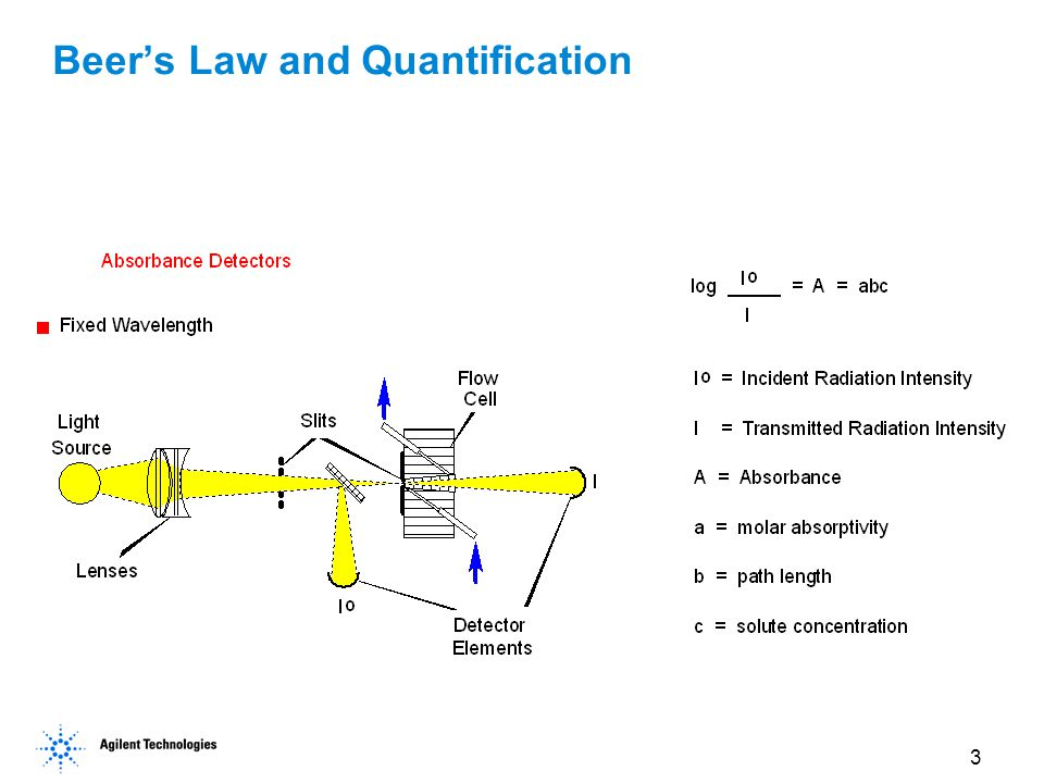Beer's Law and Quantification