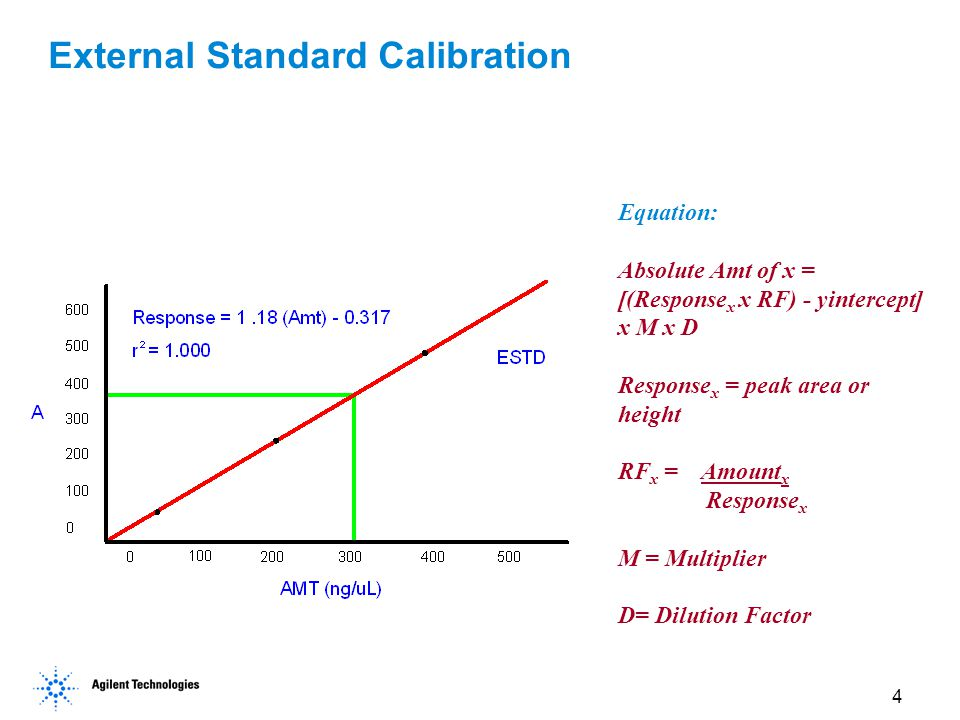 External Standard Calibration