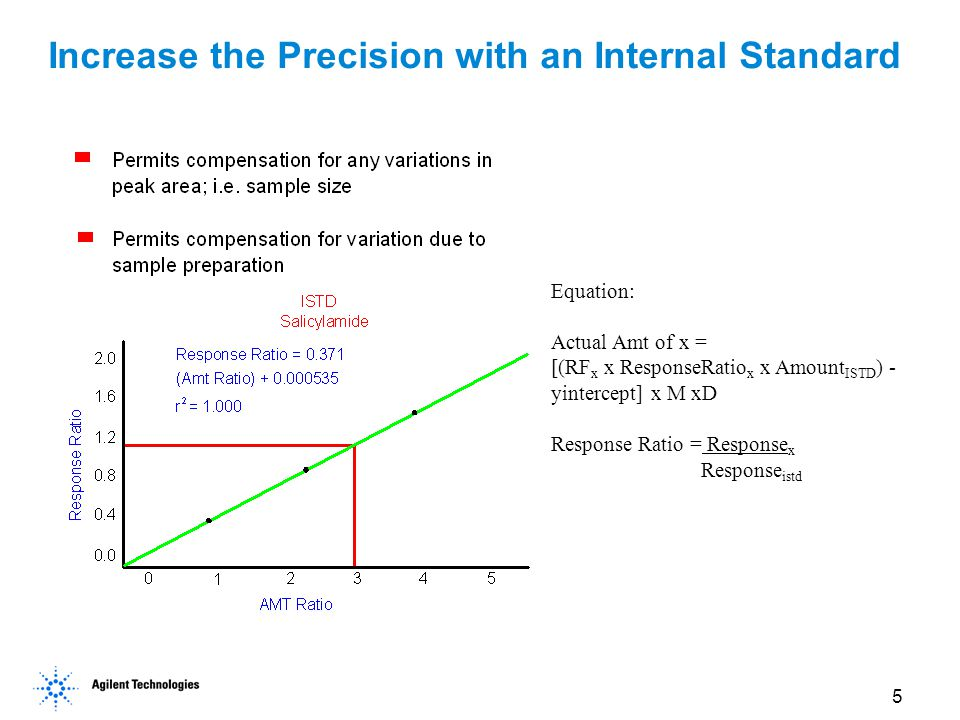 Increase the Precision with an Internal Standard