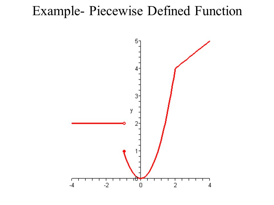 Example- Piecewise Defined Function