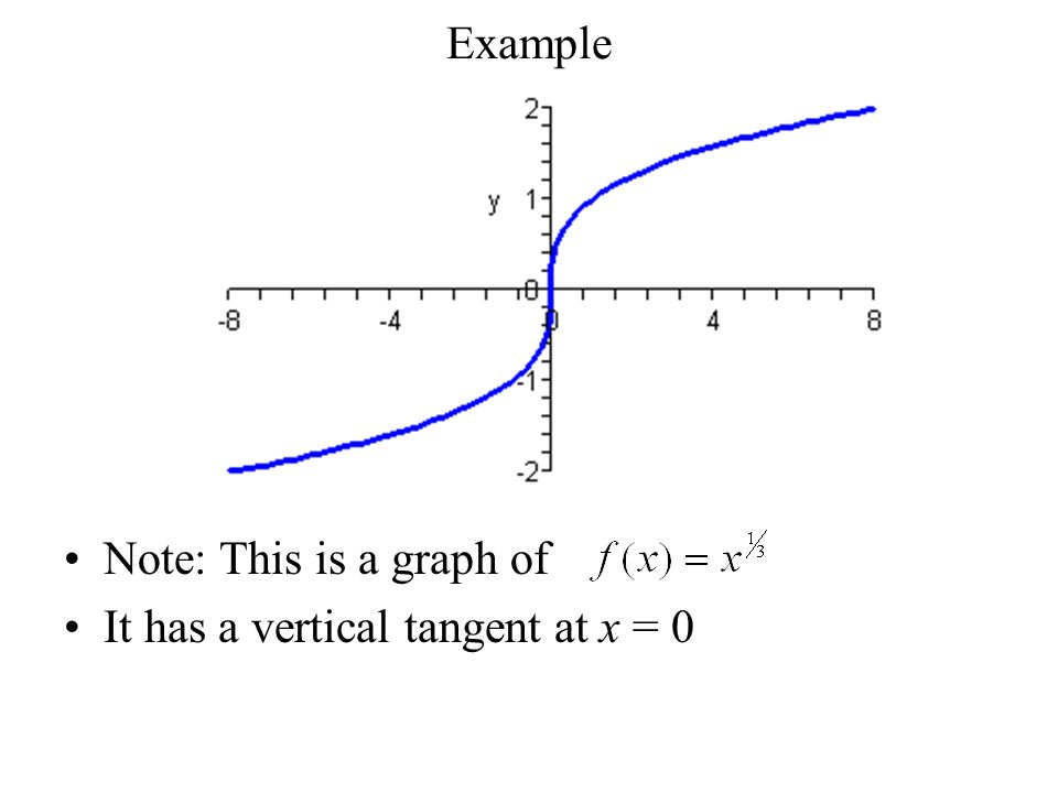 Example Note: This is a graph of It has a vertical tangent at x = 0