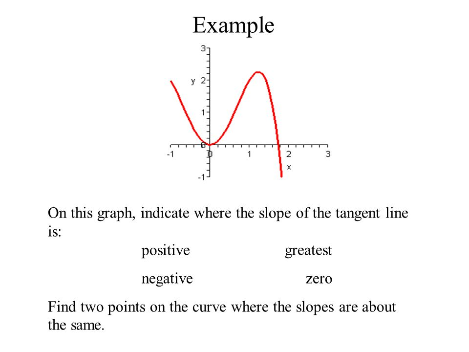 Example On this graph, indicate where the slope of the tangent line is: positive greatest.