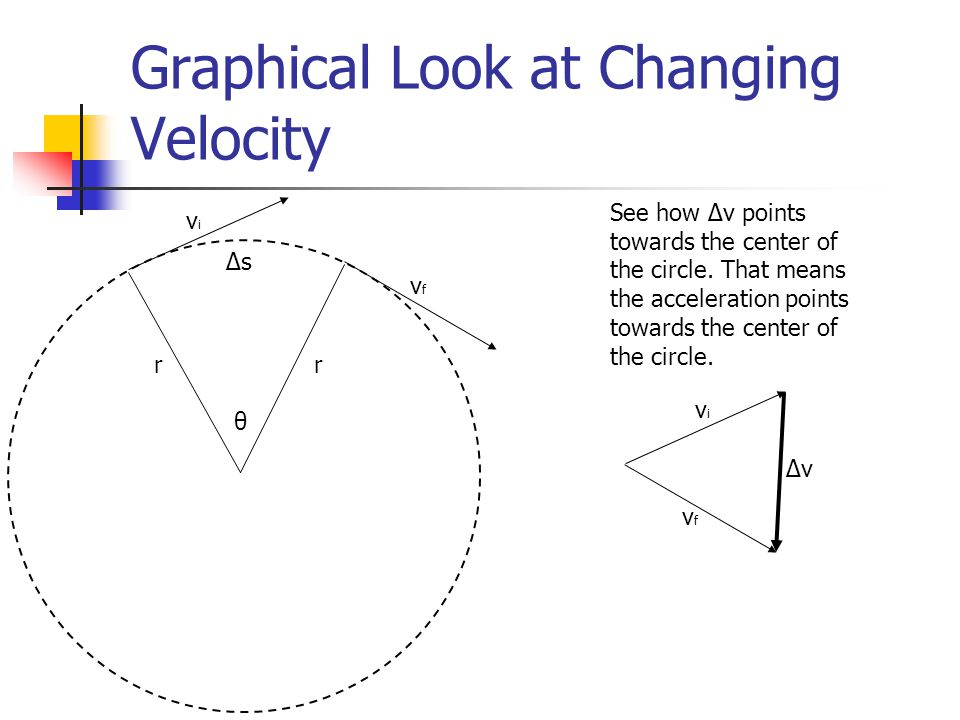 Graphical Look at Changing Velocity
