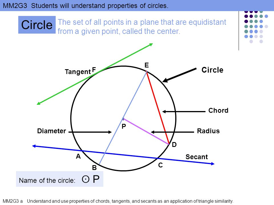 Circle The set of all points in a plane that are equidistant from a given point, called the center.